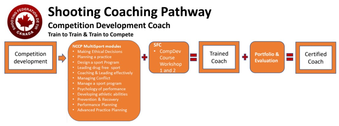 CompDev Coach Pathway