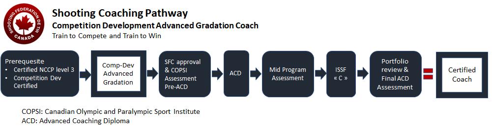 CompDevAG Coach Pathway