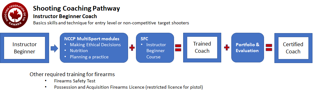 IB Coach Pathway